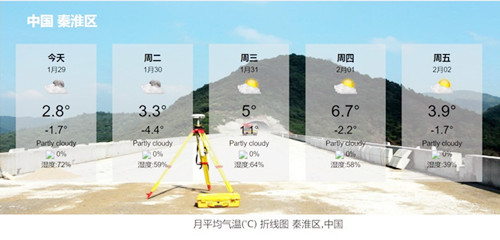 智能灌溉系统气象图