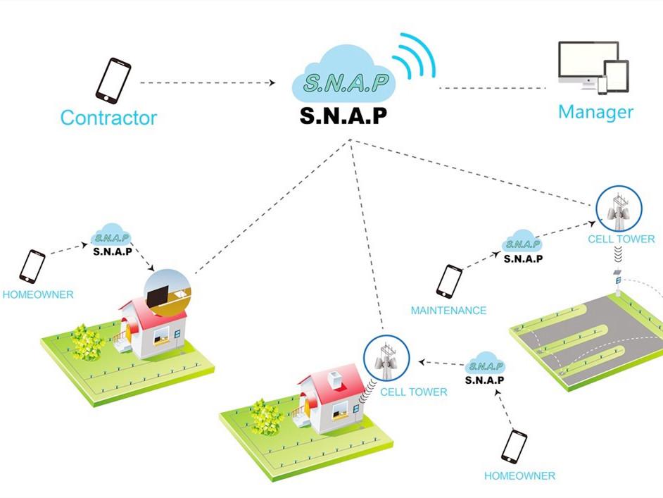 智能灌溉组网系统